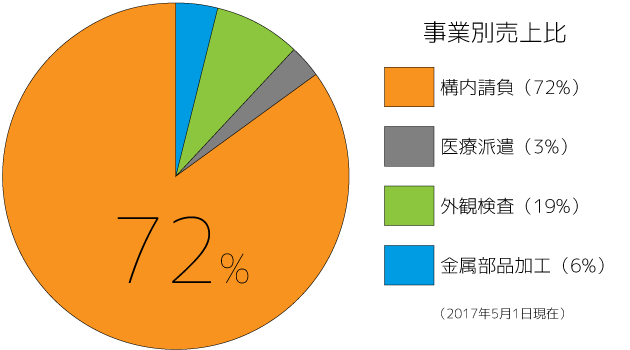 事業別売上比(2017年5月1日現在)
